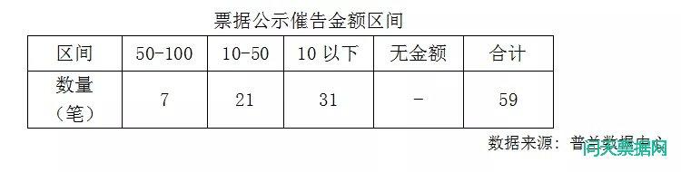 公示催告票据挂失新增催告59条,总金额达865.07万元