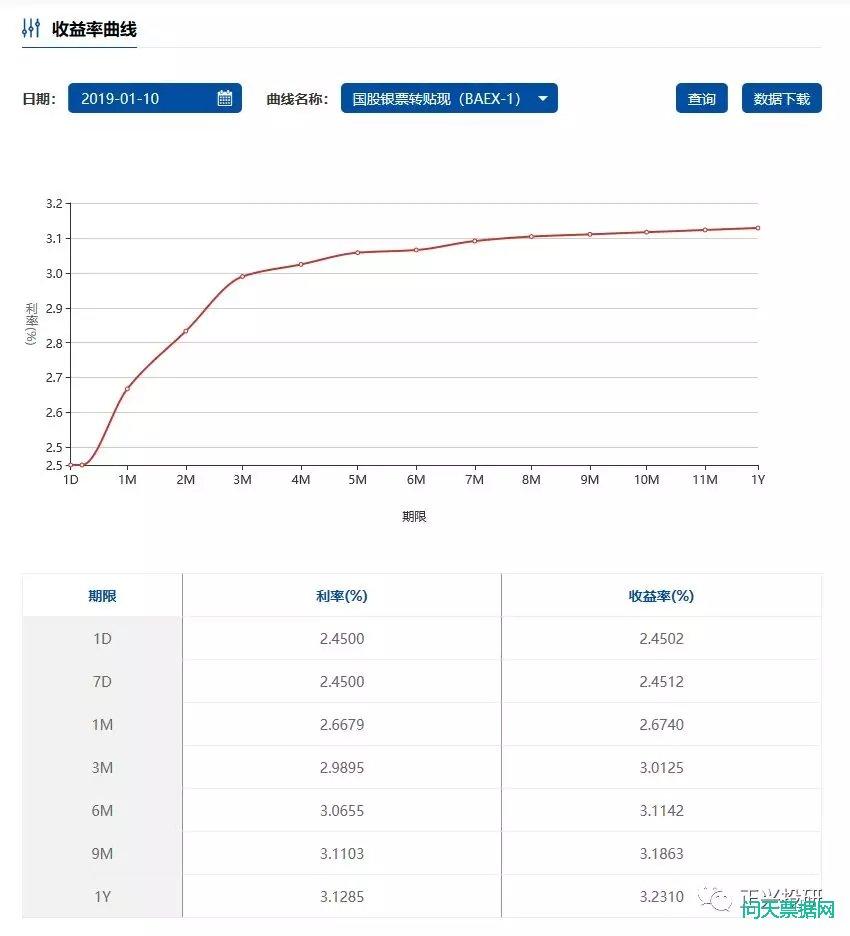2019-01-08承兑汇票贴现价格持续攀升 马上快触及套利成本线