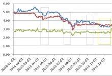 探讨:票据交易价格的影响要素是那些