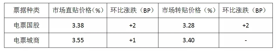 票据日评3月18日丨资金面收紧,价格稳中略涨