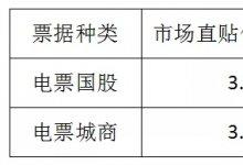 票据日评3月21日丨交易活跃,国股城商价格下跌
