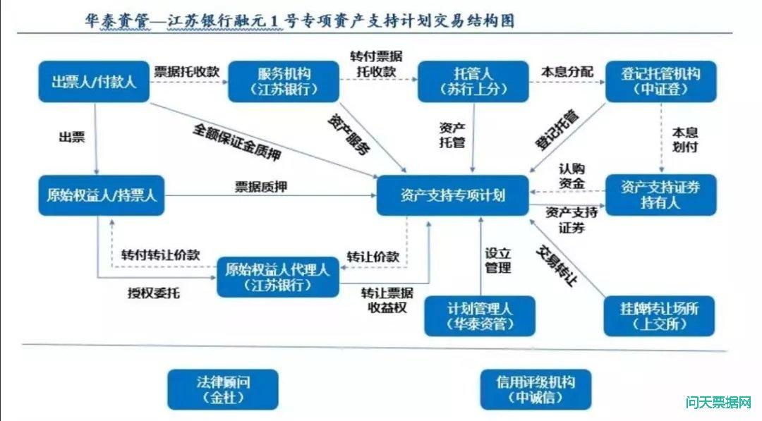 电子商业汇票+资产证券化