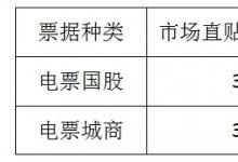 票据日评3月25日-交易活跃度一般,价格明显上涨