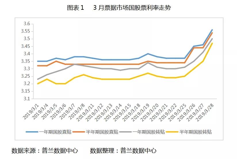 2019年3月票据市场价格走势总结