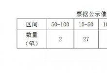 本周票据公示催告新增催告48条,总金额约614.01万元!