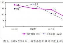 3年来上海法院共审理53起票据刑事案其涉案金额总计近7.2亿元