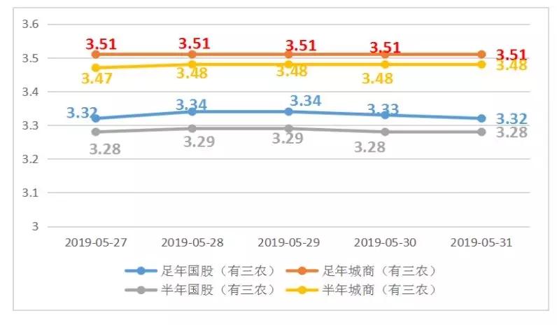 票据周评2019年5月31日 客观影响因素较多,国股价格小涨后大幅下调