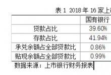 2018年16家上市银行的票据业务分析