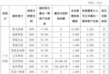 广宇发展为所属公司5亿元商业承兑汇票提供担保