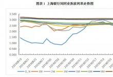 票据日评丨国股票价格再跌,单日下行8bp