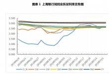 票据供求严重失衡 价格跌幅远超预期
