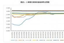 票据日评丨价格如期反弹,市场回归理性