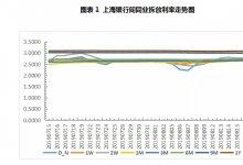 票据周评:大行引领市场,票价横盘调整后回升