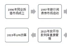 LPR变革与票据定价机制