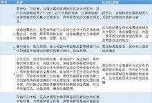 """""""标准化认定规则""""发布,6大市场明确为非标+20万亿原始票据归类到"""""""