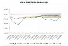 票据周报:票价大跌后逐步上调,波动幅度近20个BP