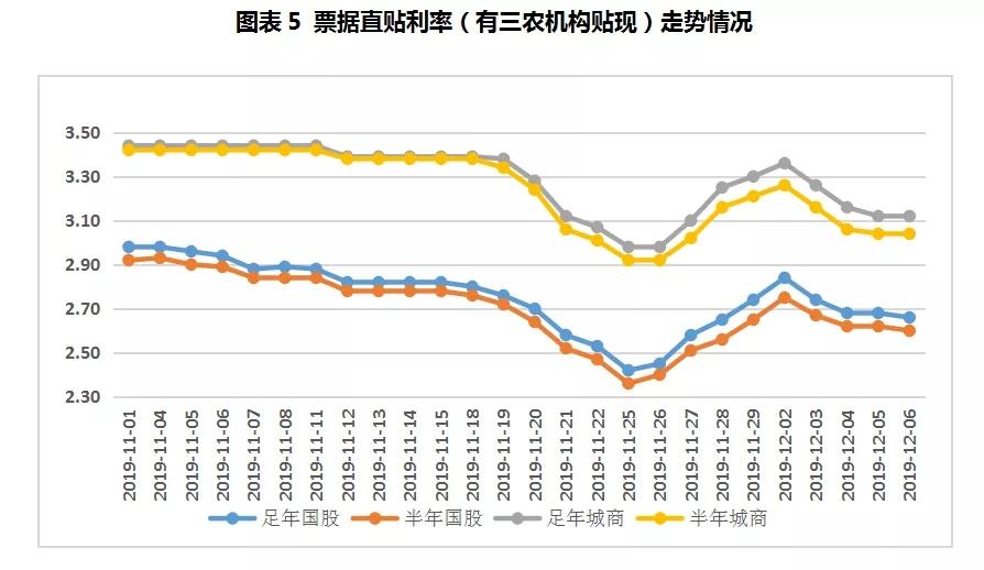 票据周报:月初买方异常活跃,票价整体小幅下行