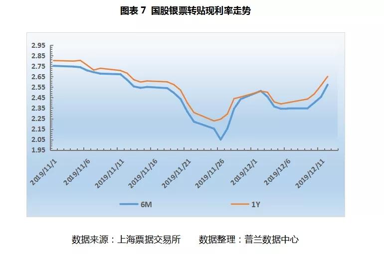 票据周评:供求失衡局面持续,国股票价单周涨幅达30个BP