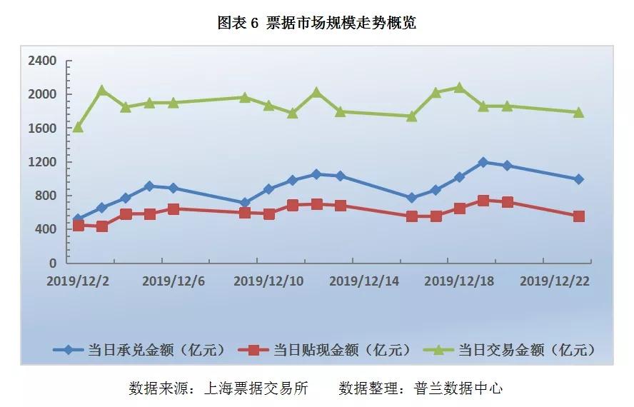 票据日评:降准预期升温,交投活跃度上升