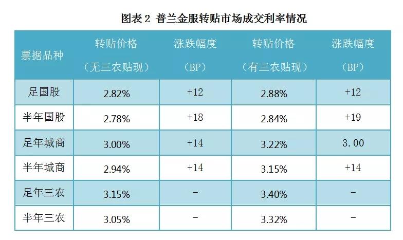 票据日评:年末规模效应显著,票价大幅拉升