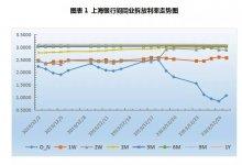 票据周报:规模调控主导市场,年底票价大涨