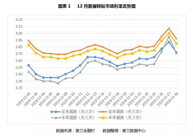 12月票据市场价格走势总结