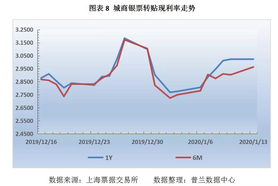 票据市场受规模因素主导,票价继续走低