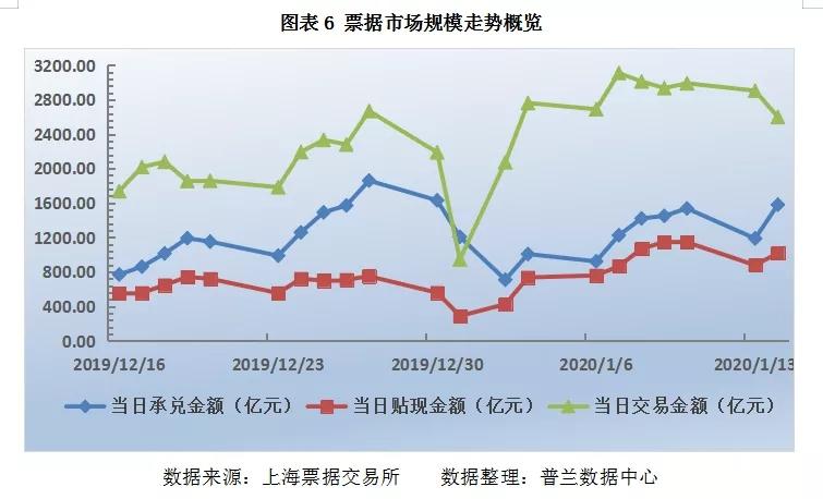 """票据日评:央行""""逆回购+MLF""""齐上阵,票价走稳"""