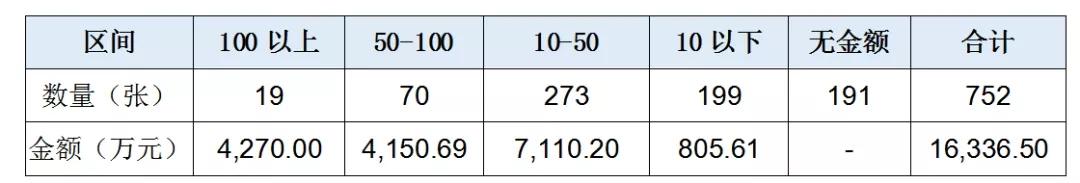 12月银保监行政处罚总结:罚单数量又创新高,监管力度持续加强