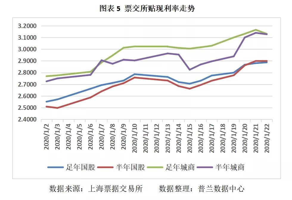 票据市场开市首日交投清淡,利率大幅下调