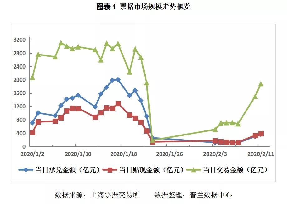 票据日评:出票力量增强,票价明显反弹