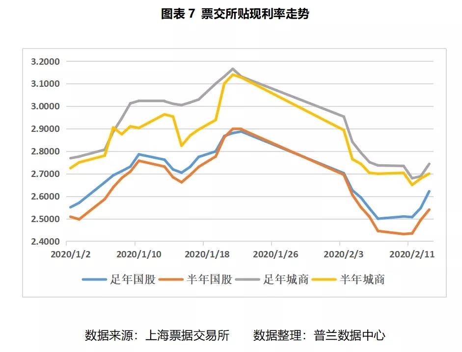 票据周评:市场交投回暖,票价较上周小幅反弹