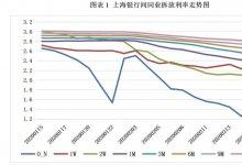 """票据日评:央行""""缩短放长"""",票价出现回落"""
