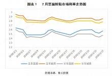 2020年2月票据市场价格走势总结