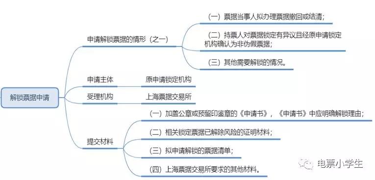 【电票知识】遇到假票怎么办?官方规程说了算!