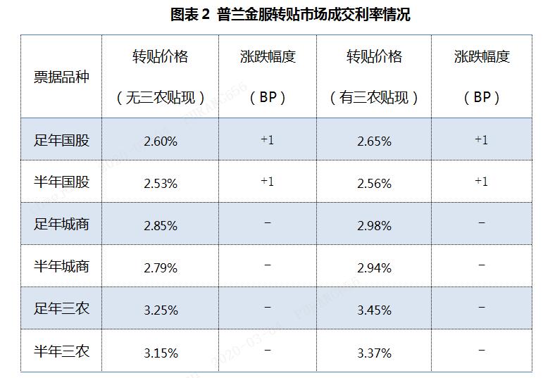票据日评:买方情绪小释,利率企稳迹象显现