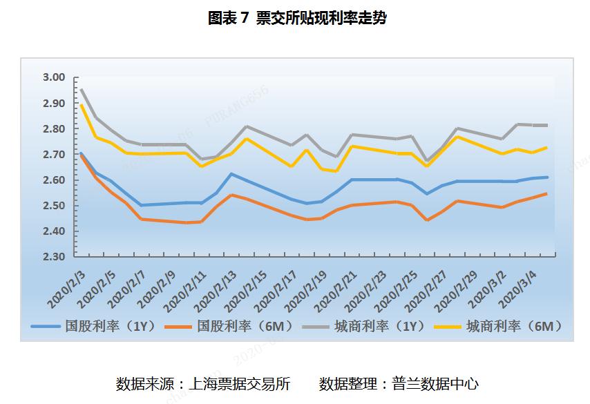 票据周评:月初交投异常活跃,票价窄幅震荡