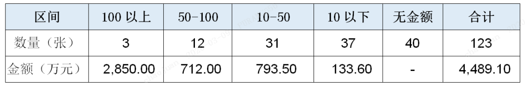 2月银保监行政处罚总结:披露罚单数量减少,巨额罚单金额占比过半