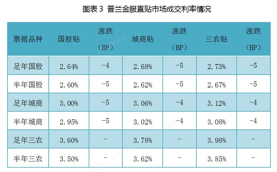 票据日评:买盘持续发力,票价日内下跌5BP