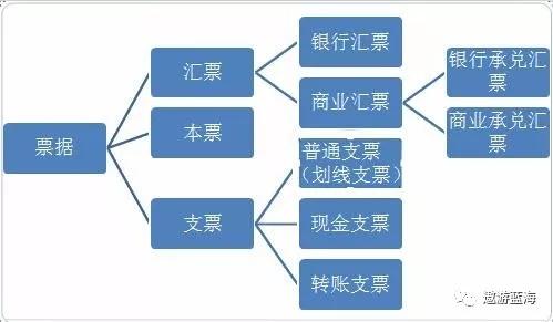 关于票据业务贸易背景审查问题