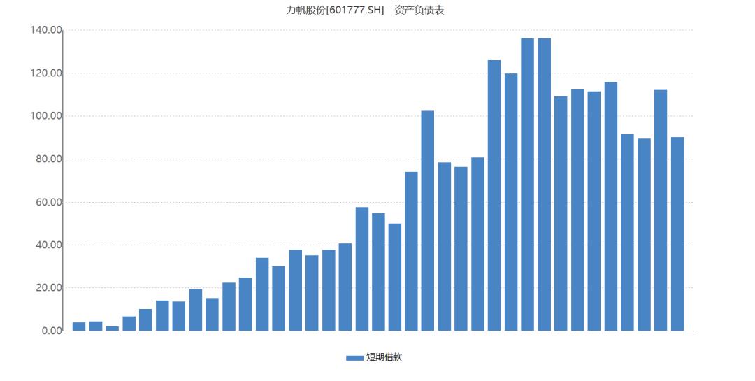 又一债券终违约,2年前网红票已有预警,近百亿贷款+应付票据待解