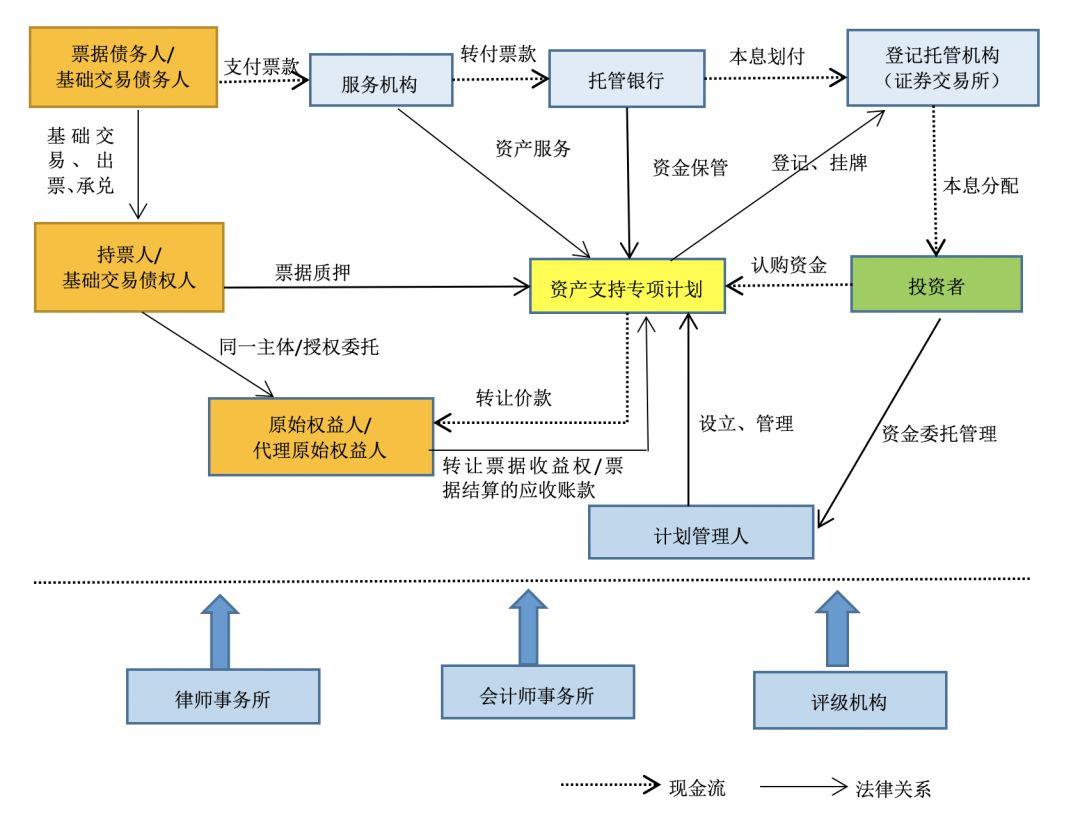 细说标准化票据与票据资产证券化