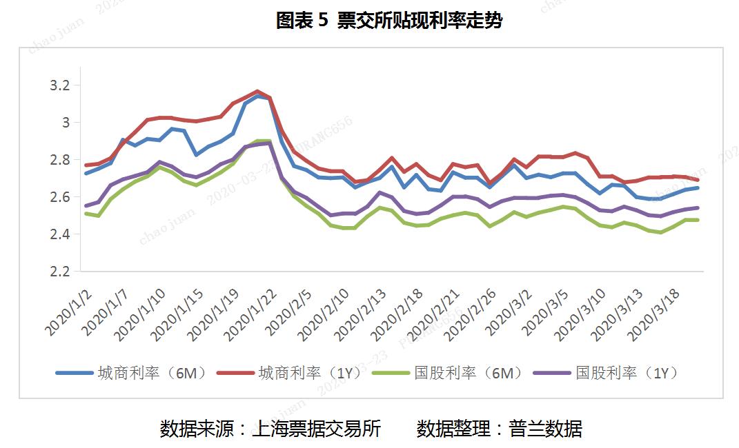 普兰票据日报:周初行情走稳,活跃度下降