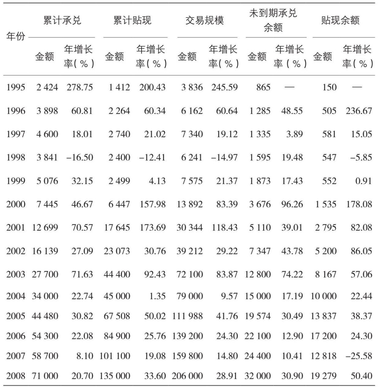中国票据市场的发展历程