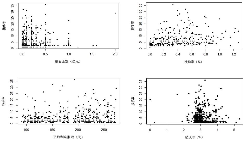 哪些因素会影响票据的流动性?