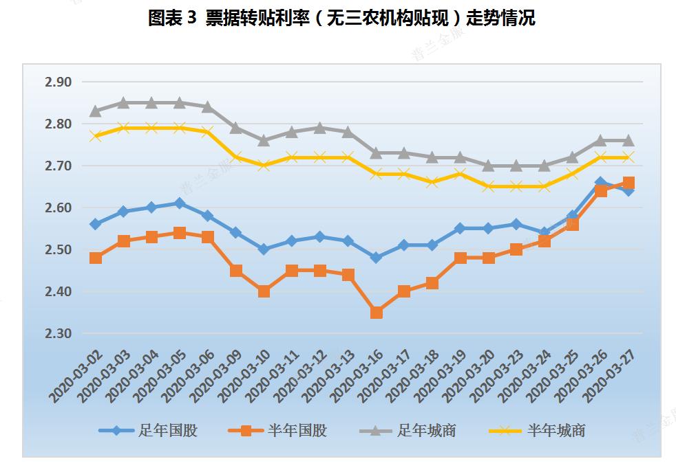 票据周报:票价先稳后涨,单日交易量创历史新高