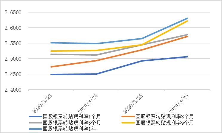 票据与另类资产概览|2020-3-27