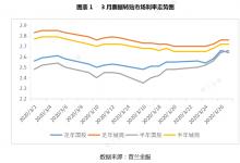 3月票据市场价格走势总结