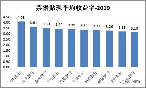 2019年哪家银行票据收益率最高?
