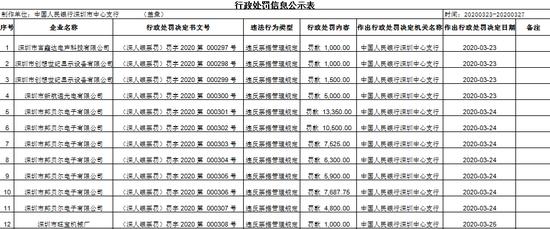央行连发23张罚单 直指12家企业票据管理问题